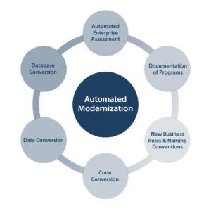 AutomatedModernization
