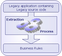 Business-rule-extraction