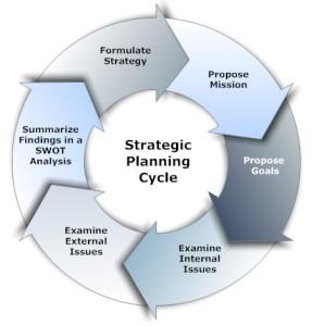 StrategicPlanningCycle